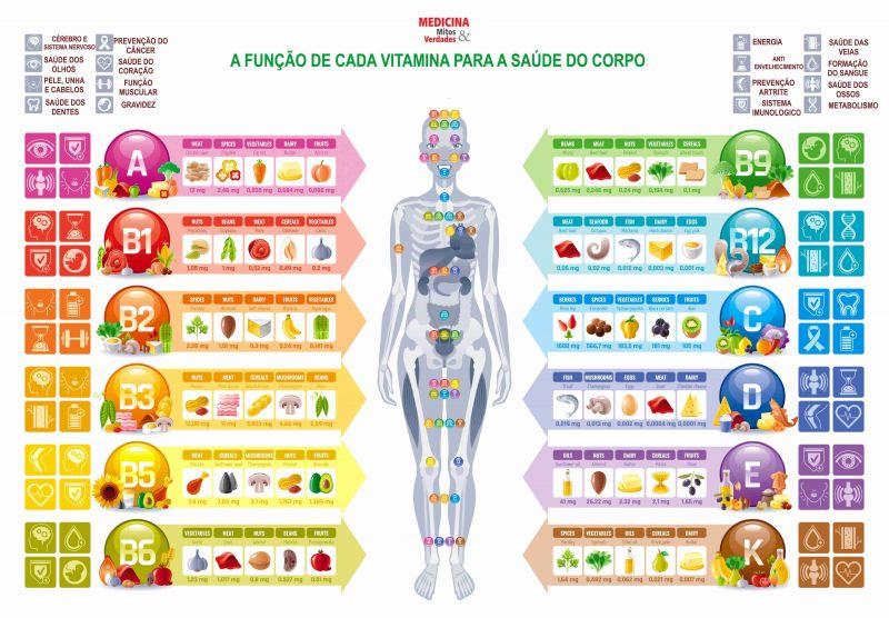 A função de cada vitamina: A, Complexo B, C, D, E e K